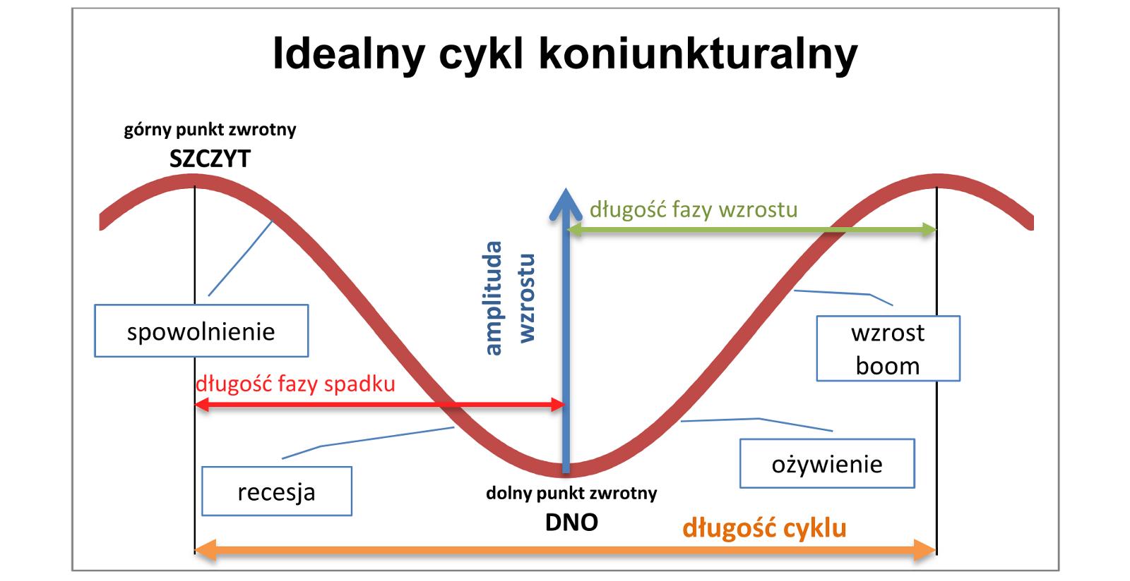 Znalezione obrazy dla zapytania Cykl koniunkturalny