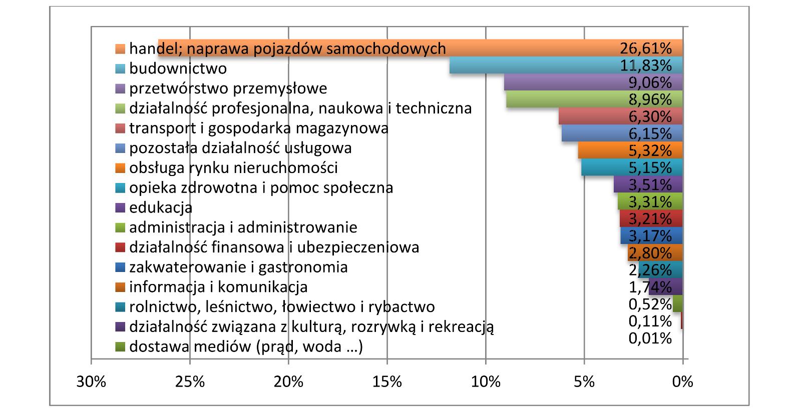 5d921a70d2aa07 Rycina 5.1. Struktura podmiotów gospodarki narodowej według sekcji Polskiej  Klasyfikacji Działalności (PKD), stan na 30.06.2013 r. [Źródło: GUS]